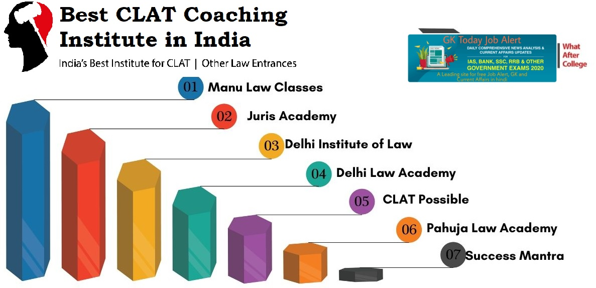 Best CLAT Coaching Institute in India